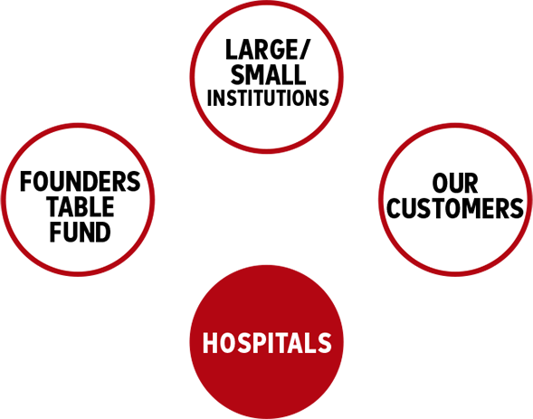 Founders Table, Institutions, Customers Give To Hospitals
